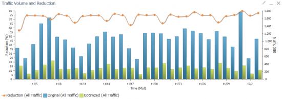 Traffic_Reduction