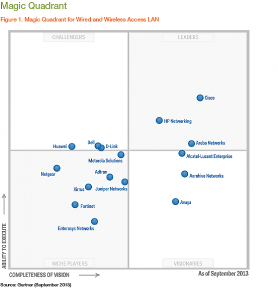 This graphic was published by Gartner, Inc. as part of a larger research document and should be evaluated in the context of the entire document. The Gartner document is available upon request from Cisco. Gartner does not endorse any vendor, product or service depicted in its research publications, and does not advise technology users to select only those vendors with the highest ratings. Gartner research publications consist of the opinions of Gartner's research organization and should not be construed as statements of fact. Gartner disclaims all warranties, expressed or implied, with respect to this research, including any warranties of merchantability or fitness for a particular purpose.