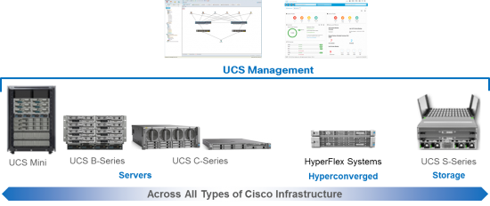 UCS Management Across Portfolio