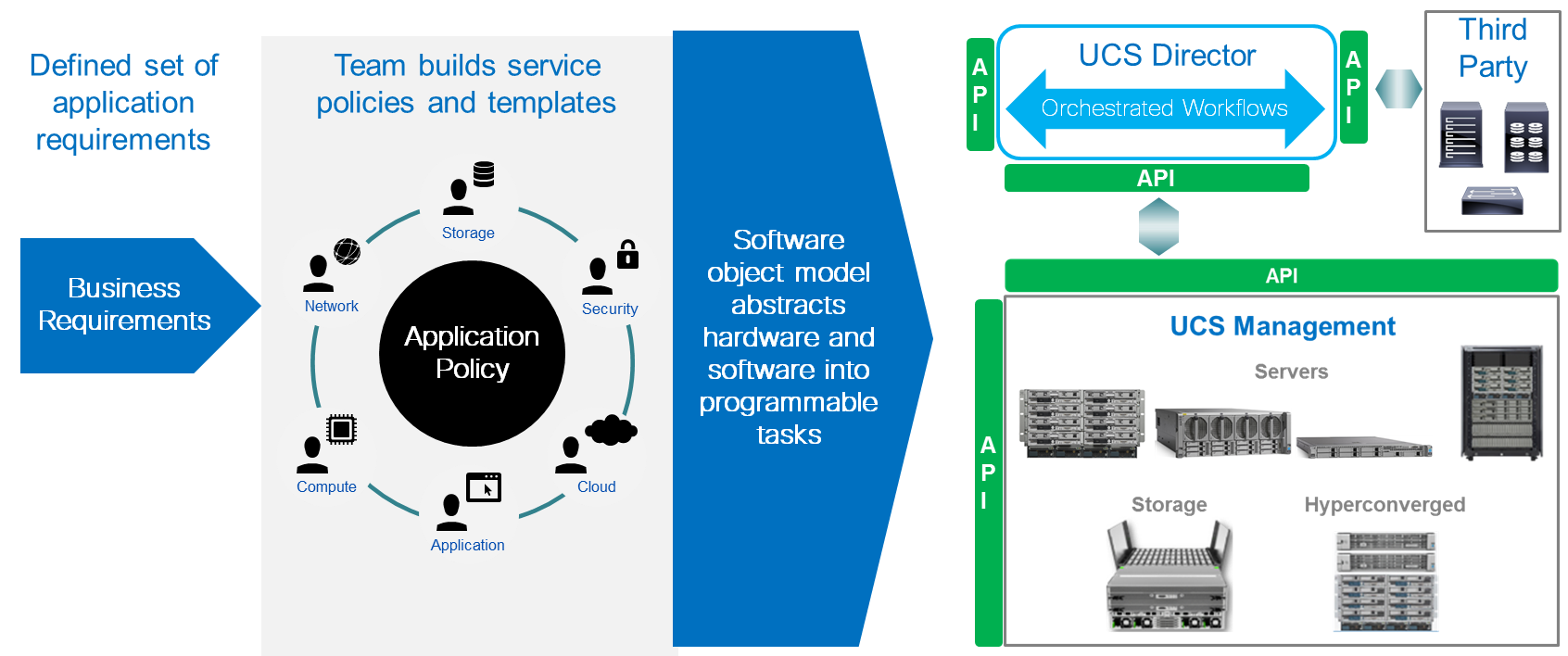 UCS Programmability Overview