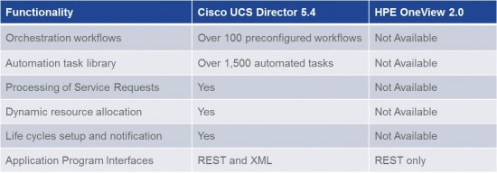 UCSD_vs_OneView_Table1
