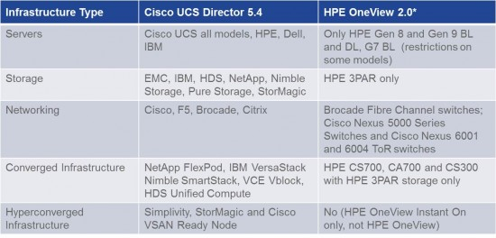 UCSD_vs_OneView_Table2