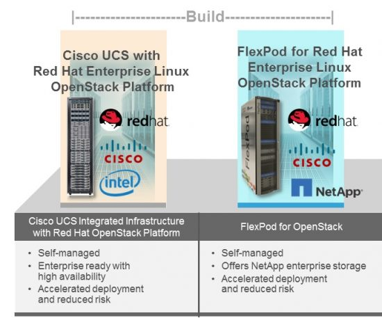 UCSO and FlexPod for OpenStack
