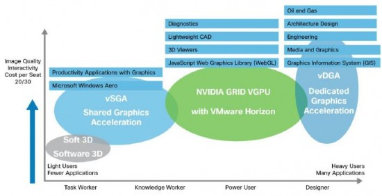 User Segmentation for GPU-Accelerated Desktop and App Virtualization