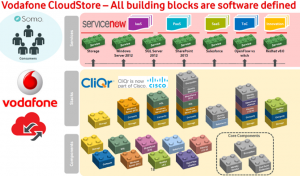 VF Cloud Store with CliQr Image