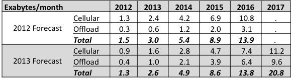 VNI Forecast Comparison 7