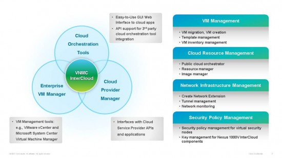 VNMC InterCloud provides a single pane view of VM and cloud resources across the on-premises resources and those at the cloud provider. It interfaces to orchestration tools and service provider management systems, as well as virtual machine managers.
