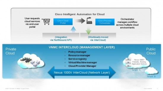 VNMC InterCloud manages the hybrid cloud network, and interfaces to cloud orchestration tools like Cisco Intelligent Automation for Cloud (IAC) for workflow automation and cloud catalog services through the northbound API