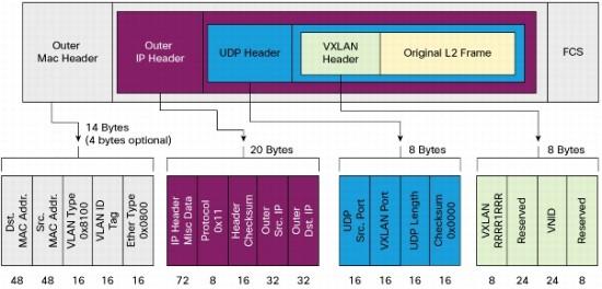 VXLAN packet