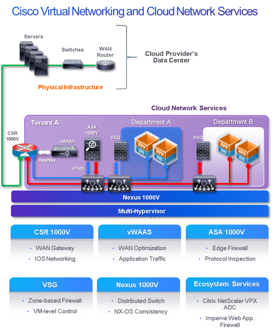 Virtual networking and cloud services