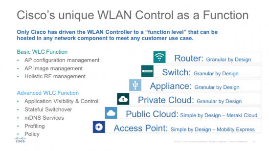 WLAN Control_GD blog