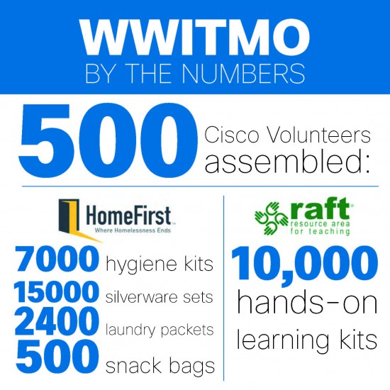 WWITMO by the Numbers