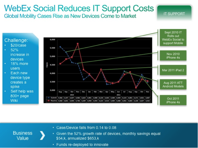 WebEx Social Reduces IT Support Costs