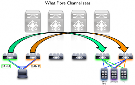 Logical SAN A/B separation gives tremendous benefits