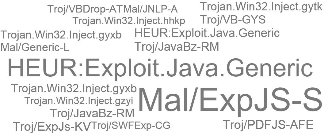 AV label word cloud