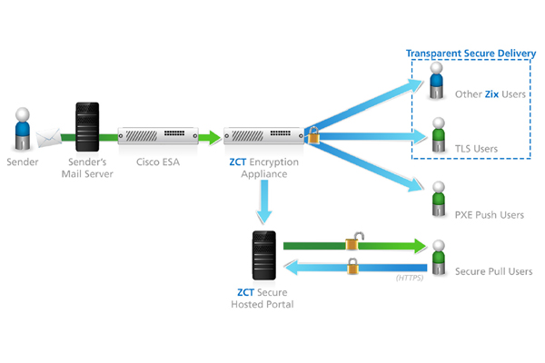 ZixGateway-with-cisco-technology