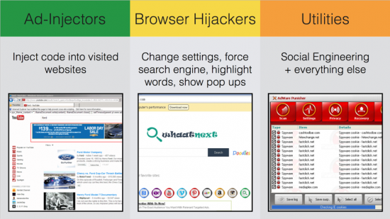Figure 2: Ad-injectors, browser hijackers and utilities change system settings on the affected computed, leading to insecure configurations. Whether is in-browser ad-injection, pop-ups, word highlights or offering some fake service, all of them try to redirect users' traffic to their own websites for profit.
