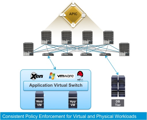 Application Centric Infrastructure with Application Virtual Switch