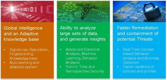 Unleashing the power of Big Data Analytics