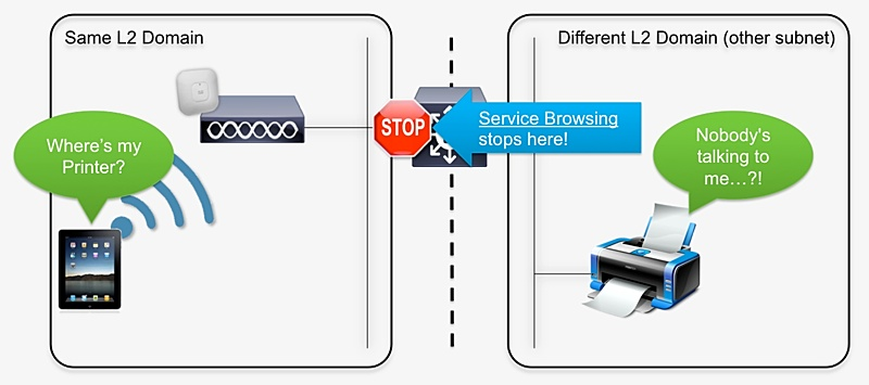 Illustrating the service discovery issue.