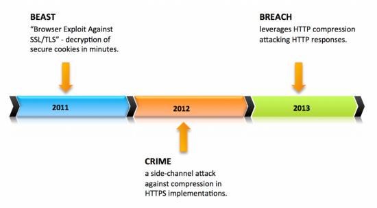 BEAST, CRIME, BREACH SSL/TLS Attacks Timeline