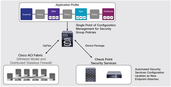 Check Point Integration