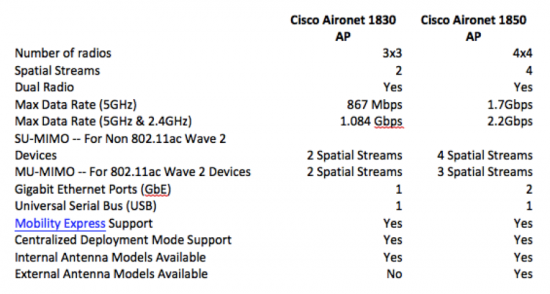 cisco-aironet-1830-vs-cisco-aironet-1850