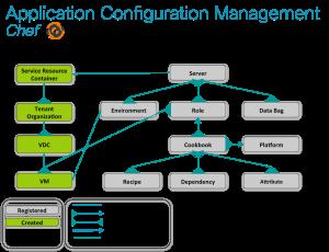 Cisco IAC Cloud Object Model - Chef