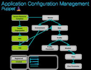 Cisco IAC Cloud Object Model - Puppet