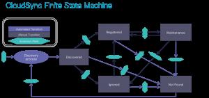 Cisco IAC CloudSync Finite State Machine