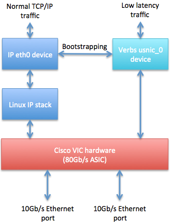 cisco-vic-verbs-architecture-overview