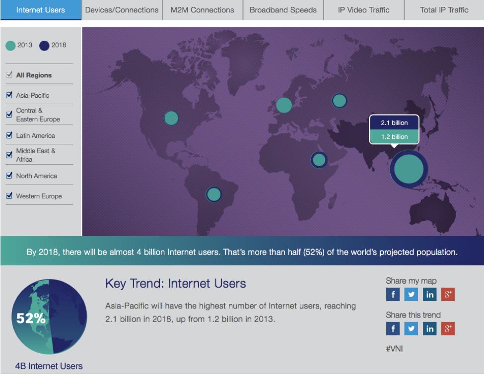 cisco-vni-interactive-infographic