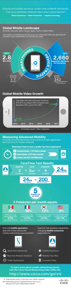 cisco_facetime_infographic_72