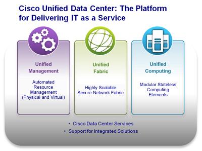 Cisco Unified Data Center (UDC)