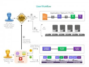 ACI with OpenStack demo