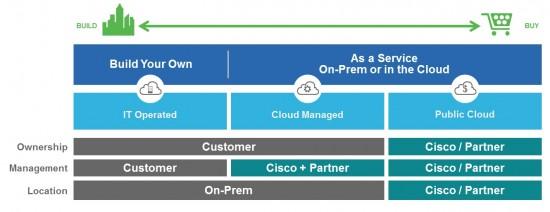 cloud choices Blog - Fig 2