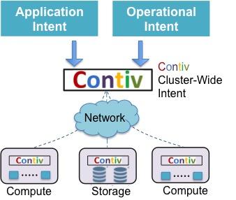 Project Contiv Architecture