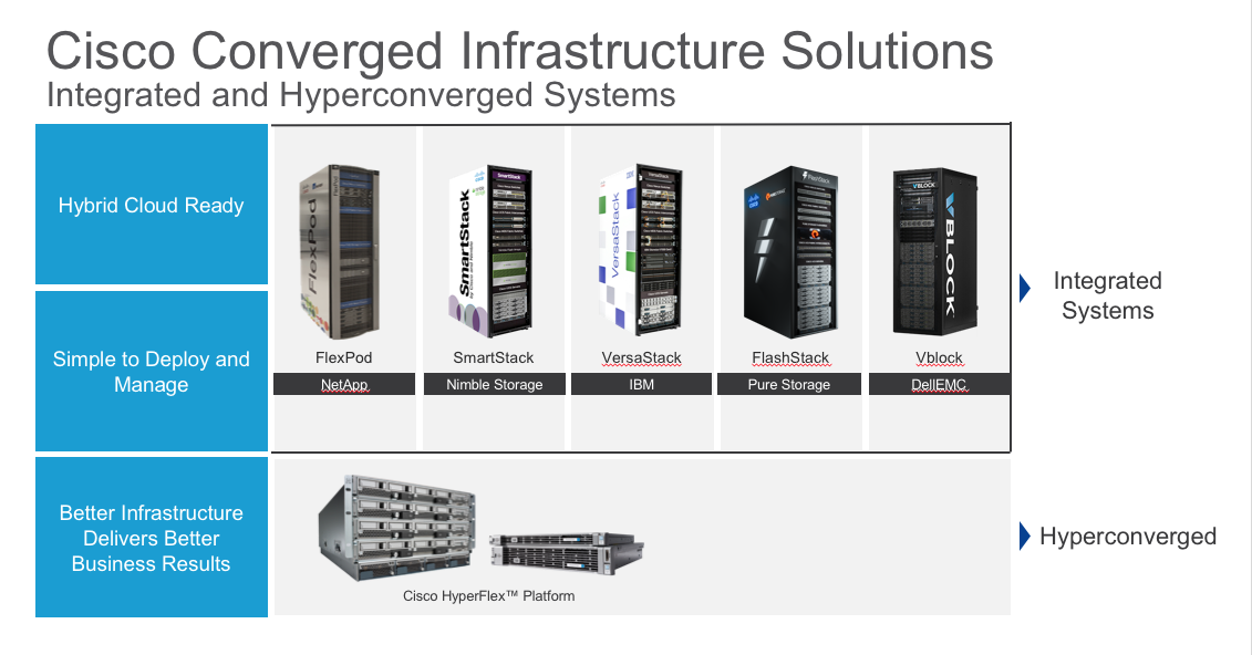converged-systems