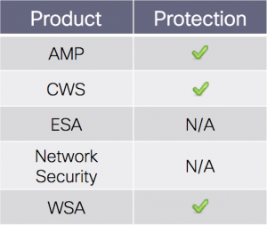 coverage_chart-amp-cws-wsa