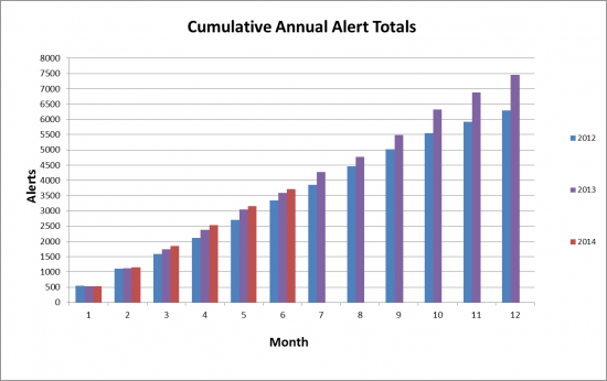 cumulative_annual_alert_totals