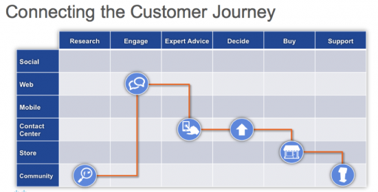 Figure 1 – Connecting the customer journey