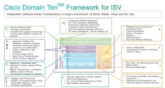 Cisco Domain Ten Overlay for ISV
