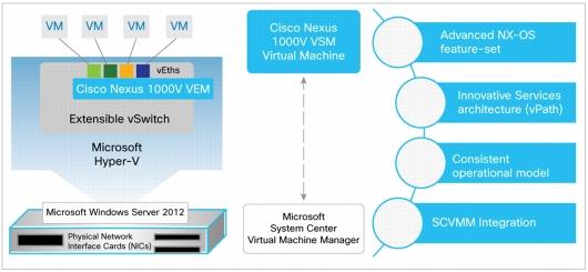 Nexus 1000V for Hyper-V