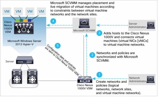Nexus 1000V SCVMM integration