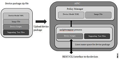 device package model