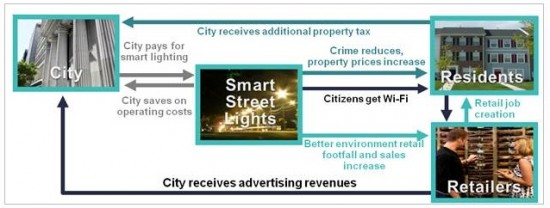 Smart Street Lighting: Each Opportunity Can Create Multiple Benefits Across Stakeholders.