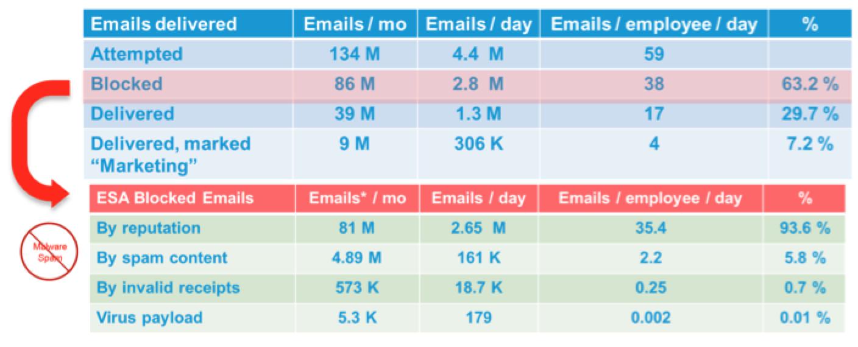 Email Data Average (Feb 2012-2014)