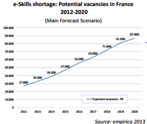 eskills_shortage_France