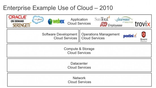example of the cloud