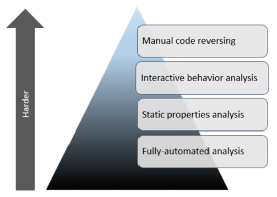 Figure 1. Four Stages of Malware Analysis by Lenny Zeltser